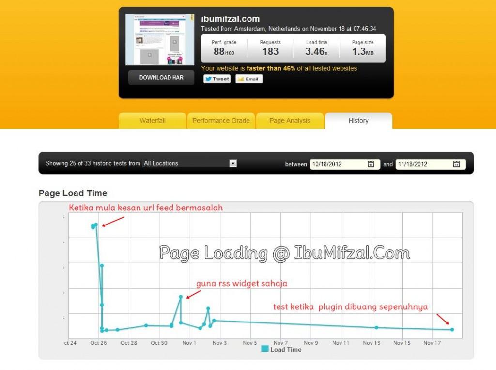 test page loading guna pindom tool
