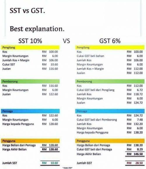SST Lebih Bagus Daripada GST 1